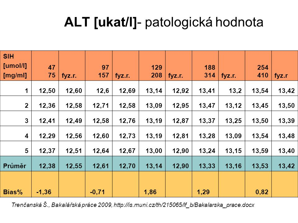 ALT [ukat/l]- patologická hodnota